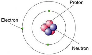 El atomo. Protones neutrones y electrones
