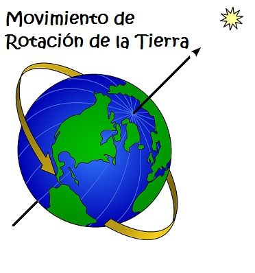 Movimiento de Rotacion de la Tierra sobre su Eje: Planeta Tierra para niños