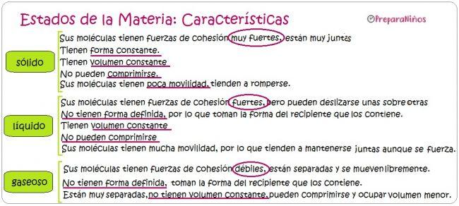 Características de los Estados de la Materia Sólido, Líquido y Gaseoso