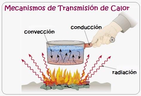 El Calor y los Materiales para niños: Mecanismos de transmisión del calor