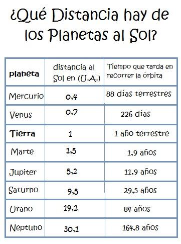 Los Planetas para Niños ¿Cuál es la Distancia de los planetas al sol?