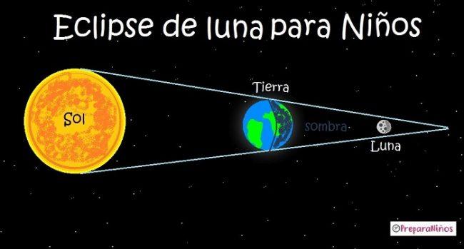 Eclipse de Luna para Niños de primaria