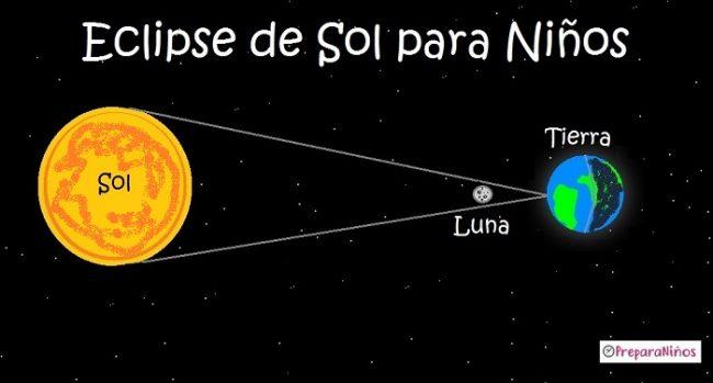 Eclipse de Sol para Niños