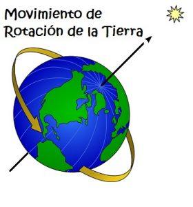 Movimiento de los Planetas: Rotación y Traslación