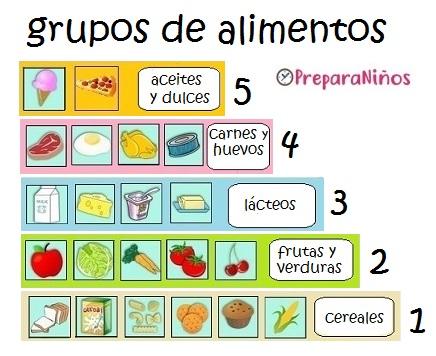 Alimentos saludables para preescolar: Grupos de alimentos