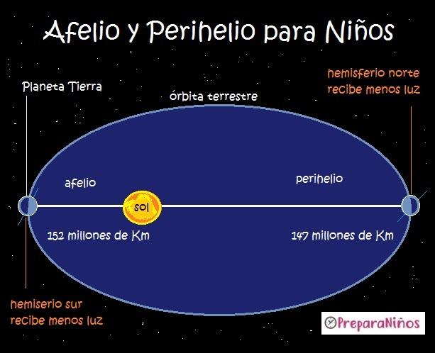 Afelio y Perihelio de la Tierra para Niños