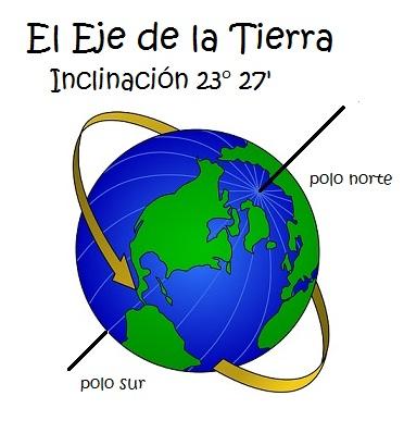 Eje de la Tierra: Inclinación 23° 27'
