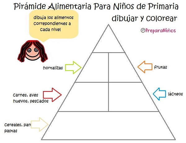 Actividades con La pirámide Alimenticia para preescolar