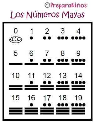 La Historia de la escritura para niños: Los números Mayas