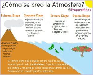 ¿Qué es la atmósfera primitiva?