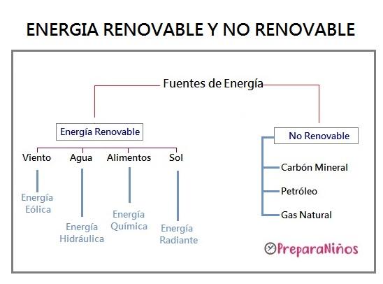Energía Renovable y No Renovable: Explicación para Niños