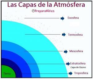 Cuáles son Las Capas de La Atmósfera?