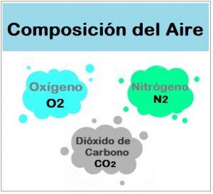 La Atmósfera: Composición del aire que respiramos