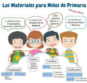 Propiedades de los Materiales para niños de primaria