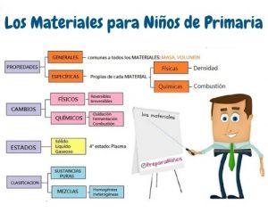 Qué son los Materiales. Concepto de Materia para Niños