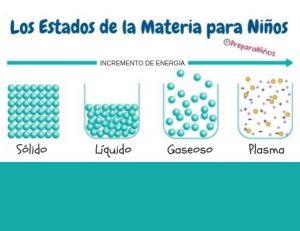Los Materiales: Estados de la Materia para niños