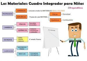 Propiedades de los Materiales: Cuadro integrador