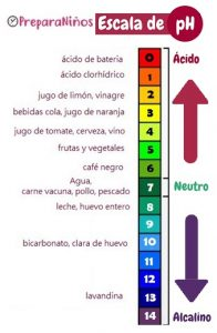 Escala de pH para Niños