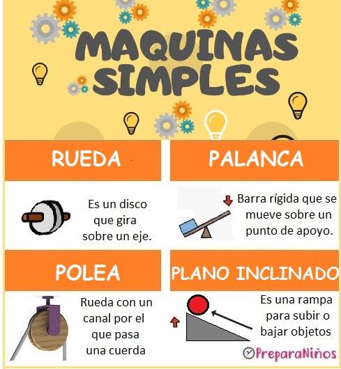 Las máquinas simples para niños de Primaria
